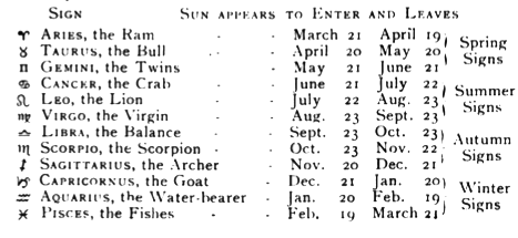 Horoscope signs dates birth in Australia