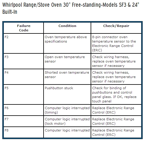 Whirlpool #Range-#Stove #Oven 30 #Free-#standing-#Models SF3