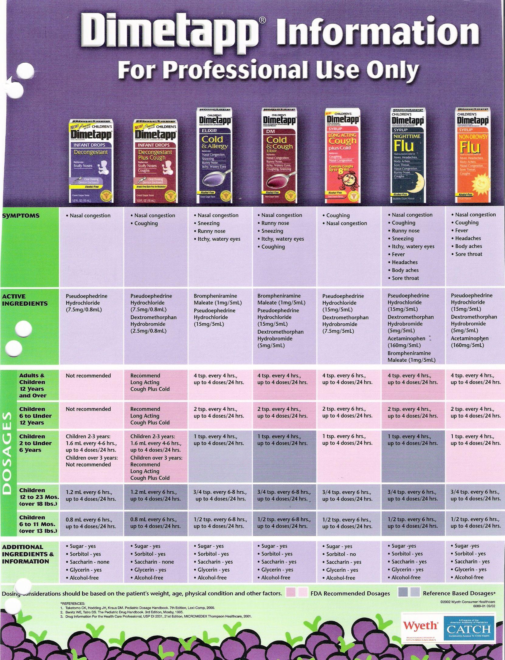 Dimetapp Dosage Chart : dimetapp, dosage, chart, Dimetapp, Dosing, Keith, Ramsey, Pediatrics-, Jordan, Pediatrician, Pediatrics,, Cold,, Health