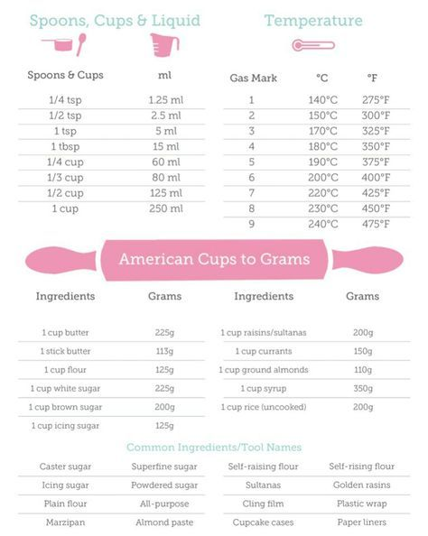 Conversion Guide Recipe Conversion Chart Recipe Conversions Baking Tips