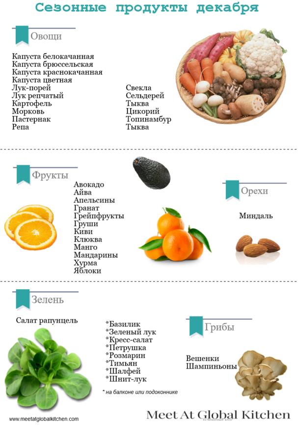 Правильное питание для похудения меню w v