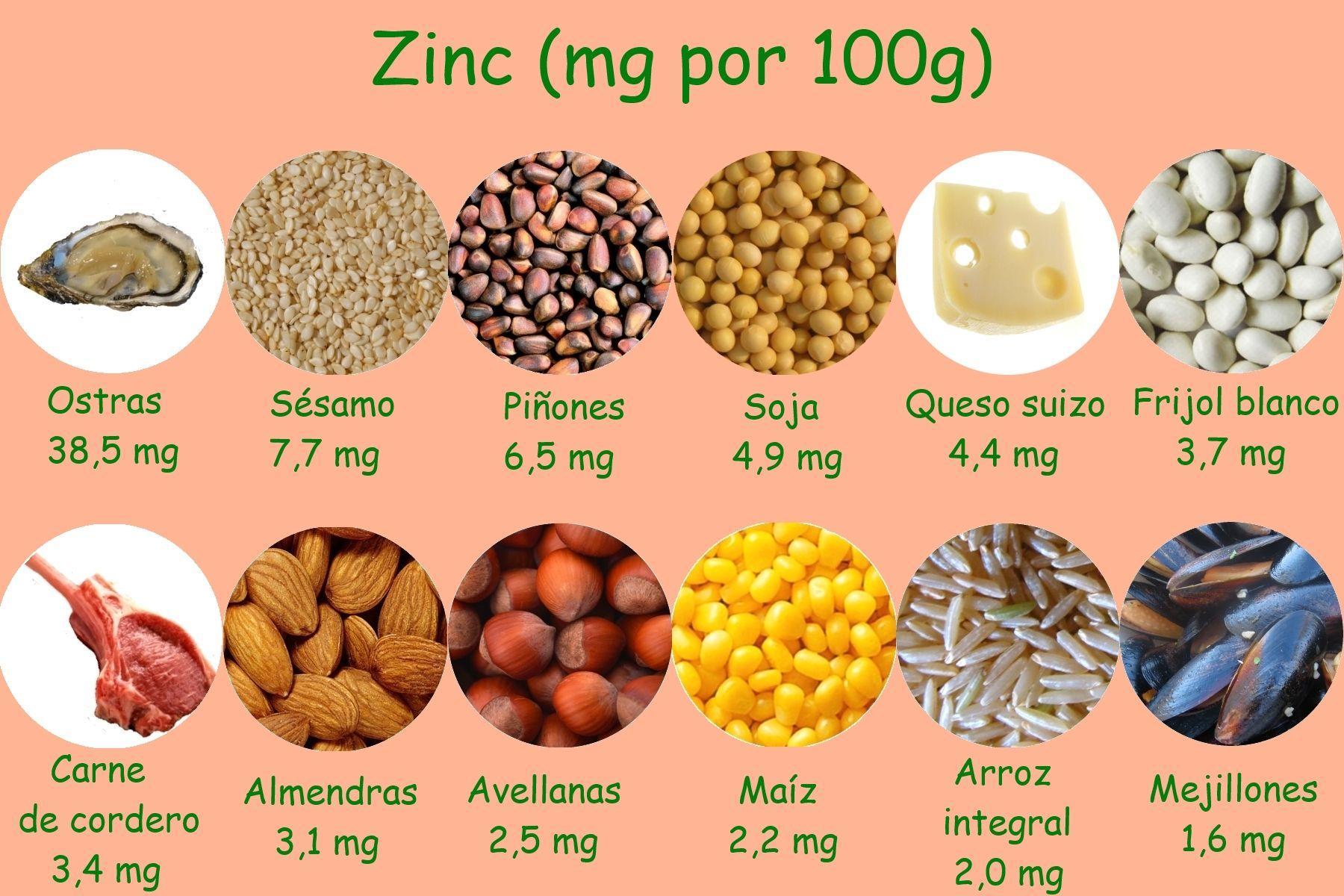 Alimentos que contienen zinc alimentos y nutrientes pinterest alimentos ricos en hierro - Tabla de alimentos ricos en hierro ...