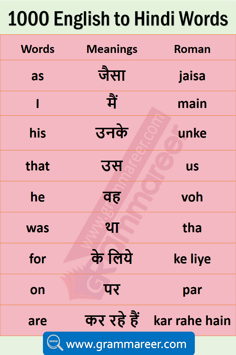Daily Use English Words With Hindi Meaning English Vocabulary Words Learning English Learning Spoken Learn English Words [ 1200 x 797 Pixel ]