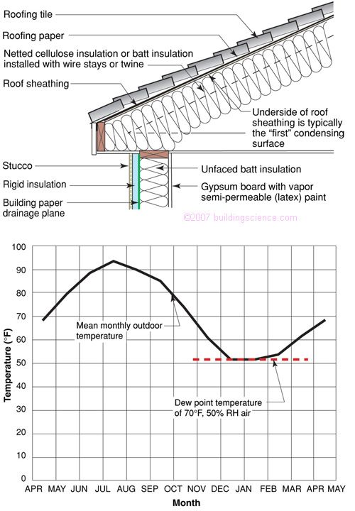 Figure 04 Condensing Surface Temperature Underside Of Roof Sheating Not Controlled Attic Ventilation Roof Sheathing Membrane Roof