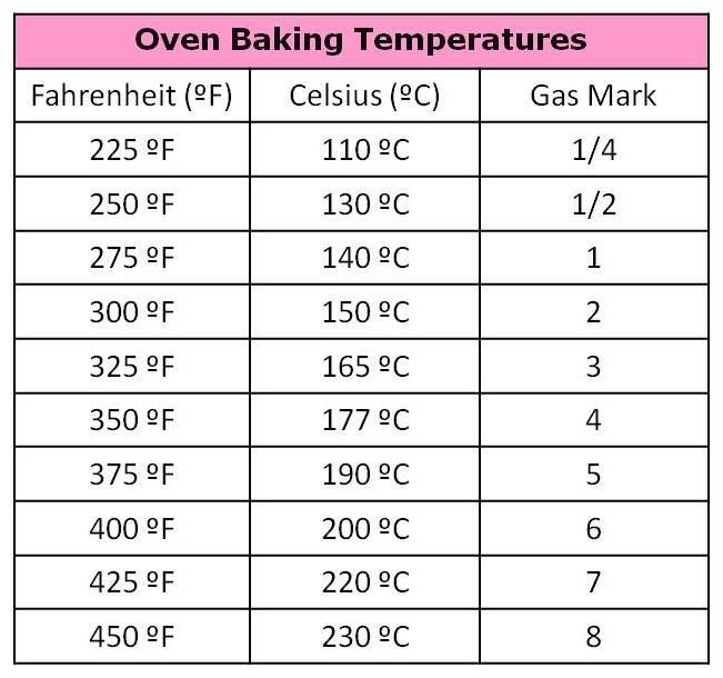 cooking fahrenheit celsius table Google Search – Celsius to Fahrenheit Charts