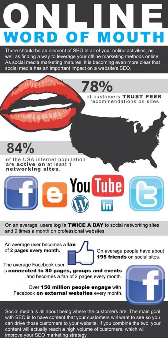 El boca a boca online como complemento al SEO #infografia ...