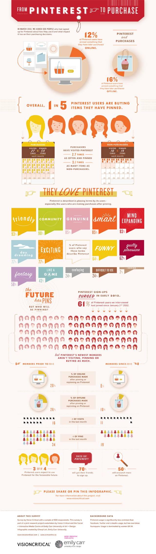 #Infografia - Como #Pinterest influye en la decisión de compra de los usuarios #SocialMedia