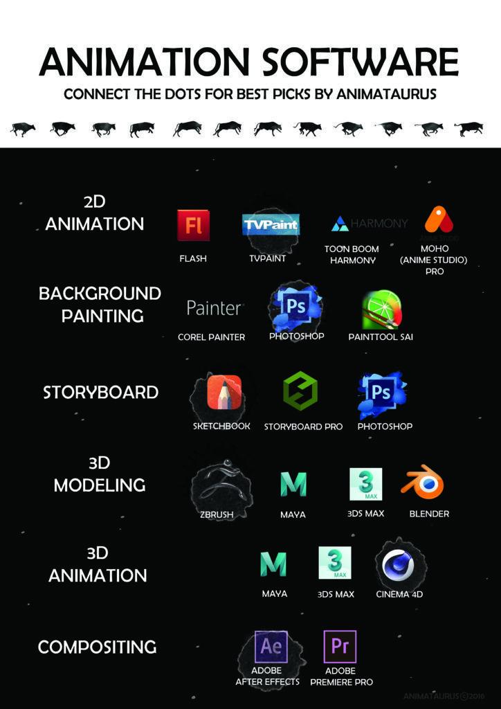 Best animation software explained best animation