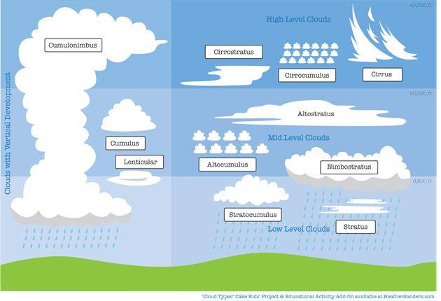 cloud cake project and free cloud types downloads pinterest rh pinterest co uk cloud computing types diagram