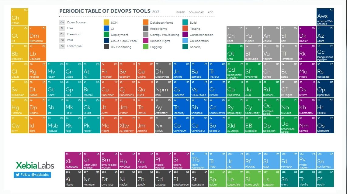 Periodic table of devop tools credit xebialabsg 1141639 explore periodic table free images and more urtaz Choice Image