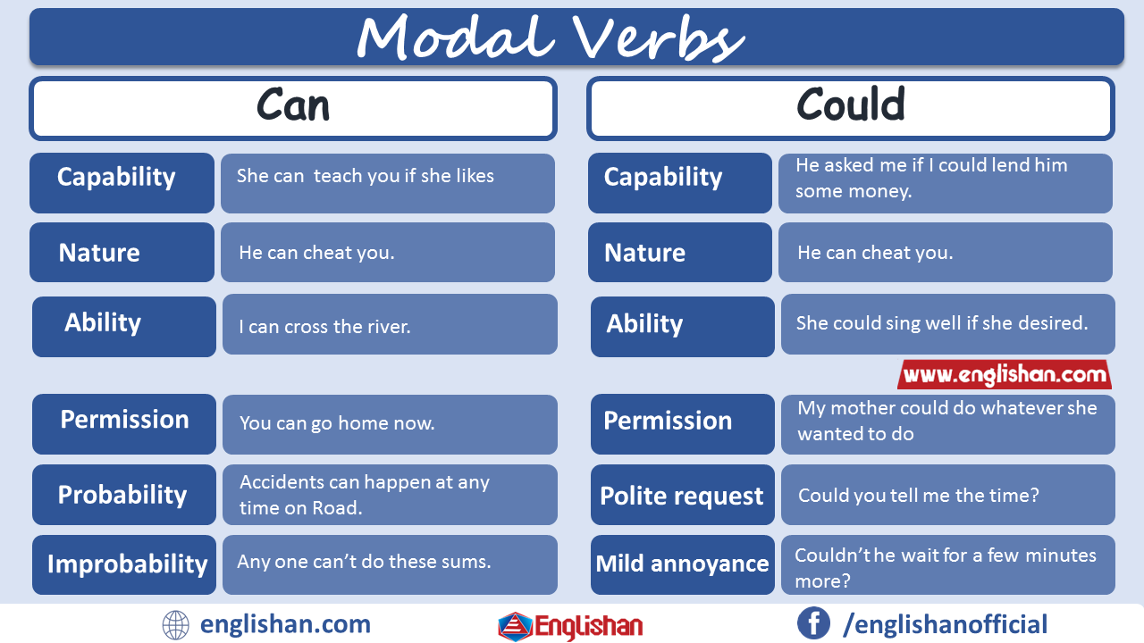 Eccezionale Modal Verbs Can Vs Could Uses with Example | Verb, Modal JD09