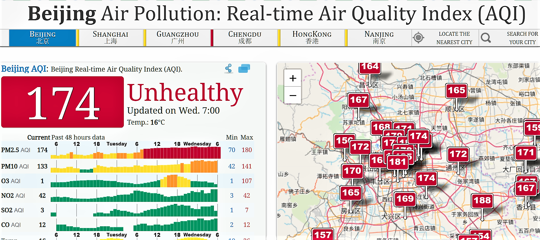 Peak hour Air pollution, Real time, Pollution