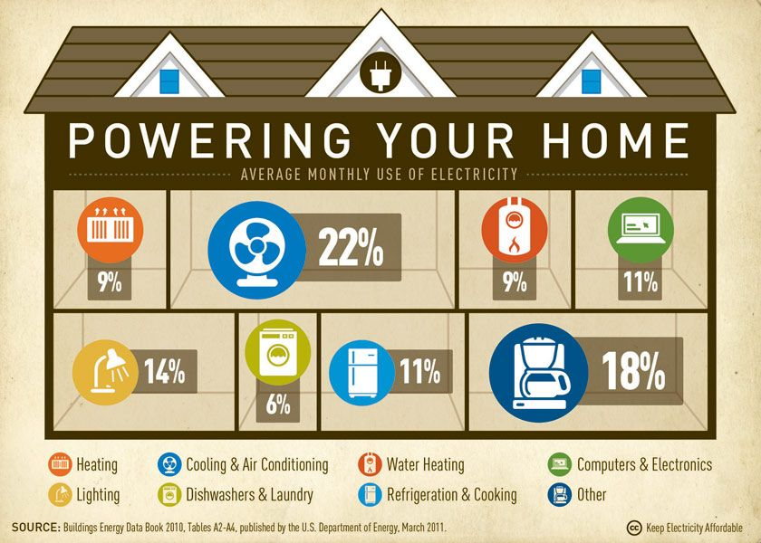 Powering Your Home Average Monthly Use Of Electricity