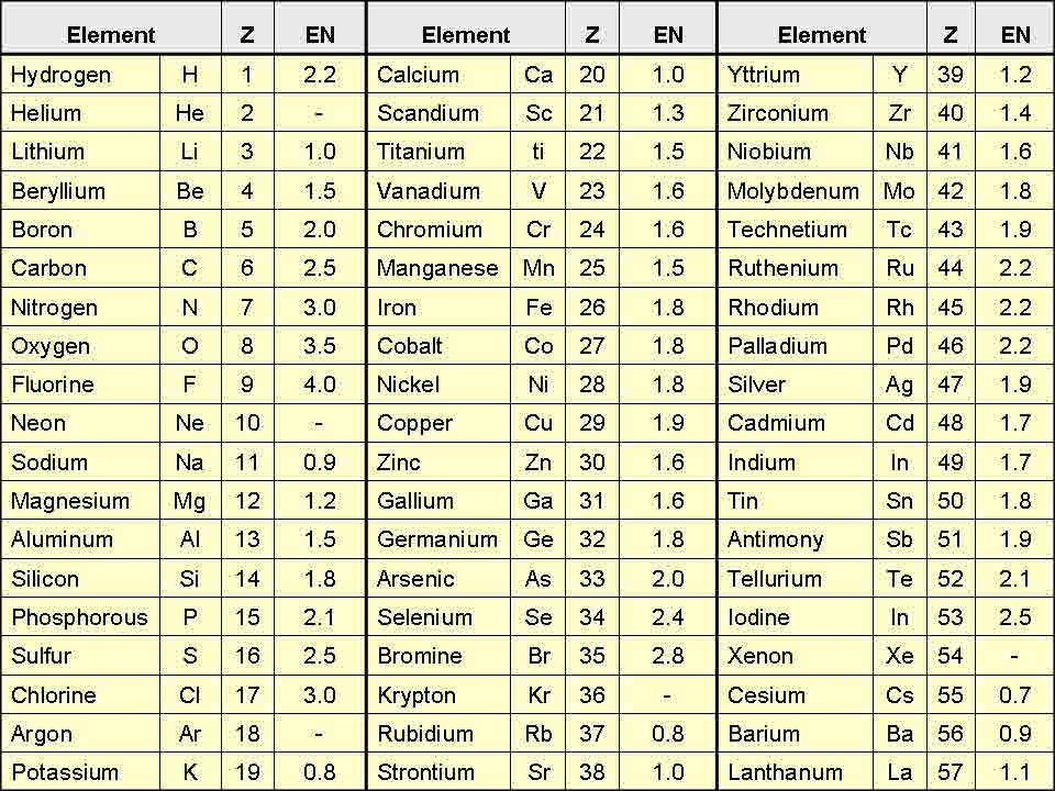 electronegativity table Pauling EN Values Homework