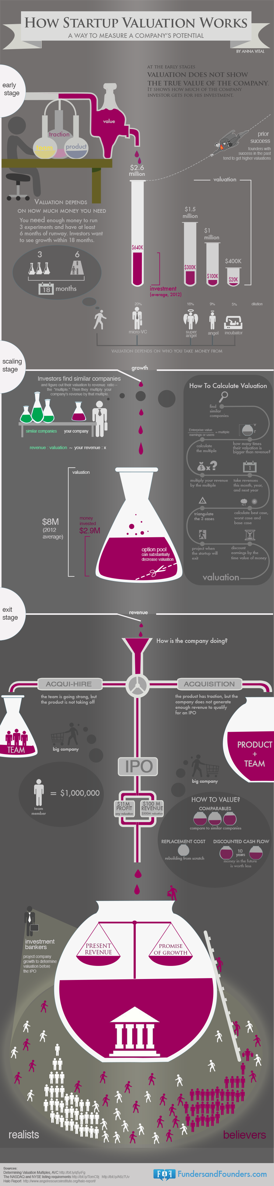 How Startup Valuation Works (infographic): Measuring A Company's Potential