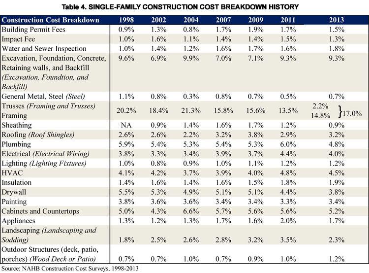 Table 4 Single Family Construction Cost Breakdown History
