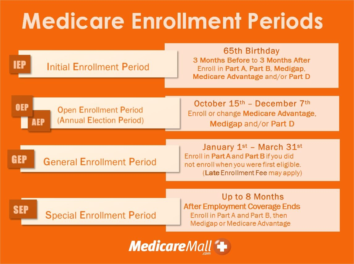 Are You Familiar With The Primary Enrollment Periods Medicare Health Insurance Policies Social Security Benefits Retirement