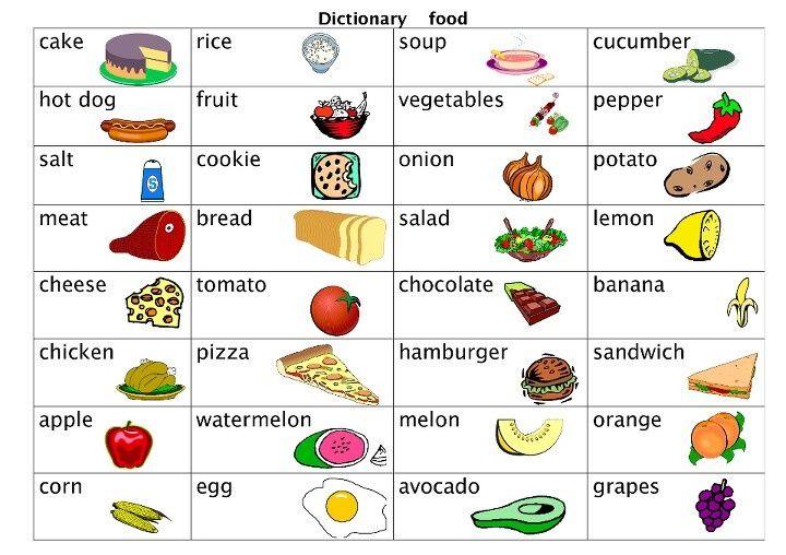 Картинки продукты английский