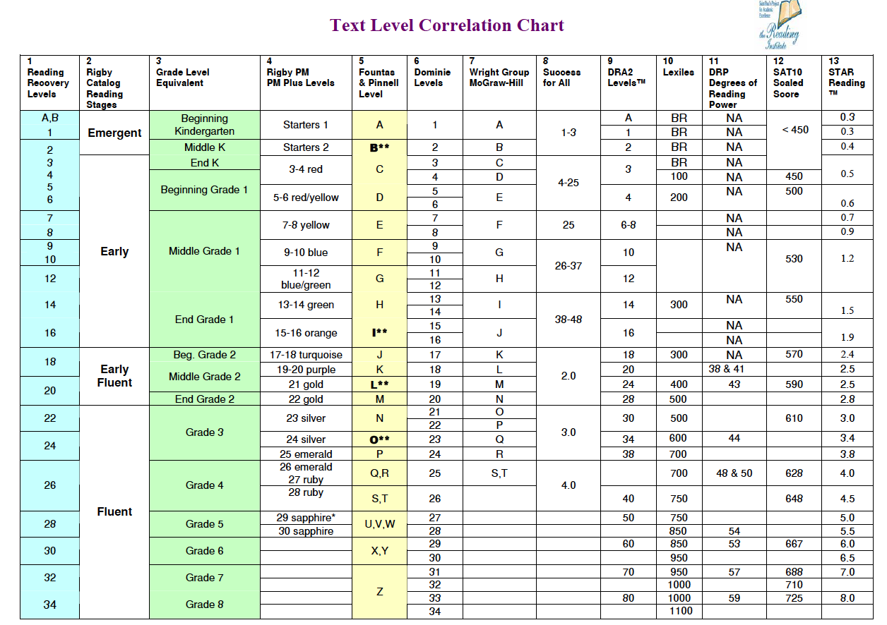 Reading Level Conversions Chart Stations Literacy Pinterest