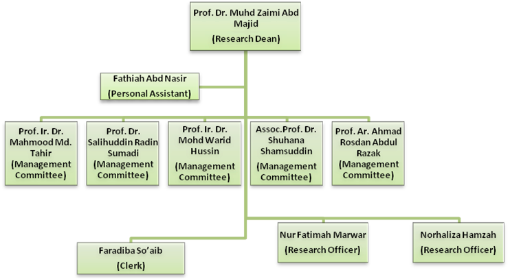 Construction Organizational Chart Template  Construction Research