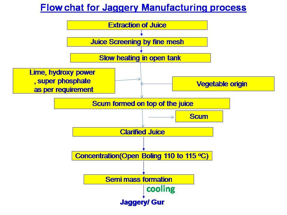 Jaggery Making Process from Sugar Cane Sugar Industry Technology