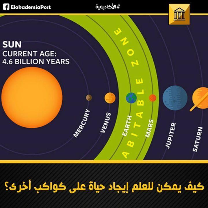 من المؤكد وجود المليارات من الأنظمة النجمية في الكون الواسع مثل نظامنا الشمسي ولكل منها العديد من الكواكب التي تدور حول نجوم تماما مث Saturn Jupiter Pie Chart
