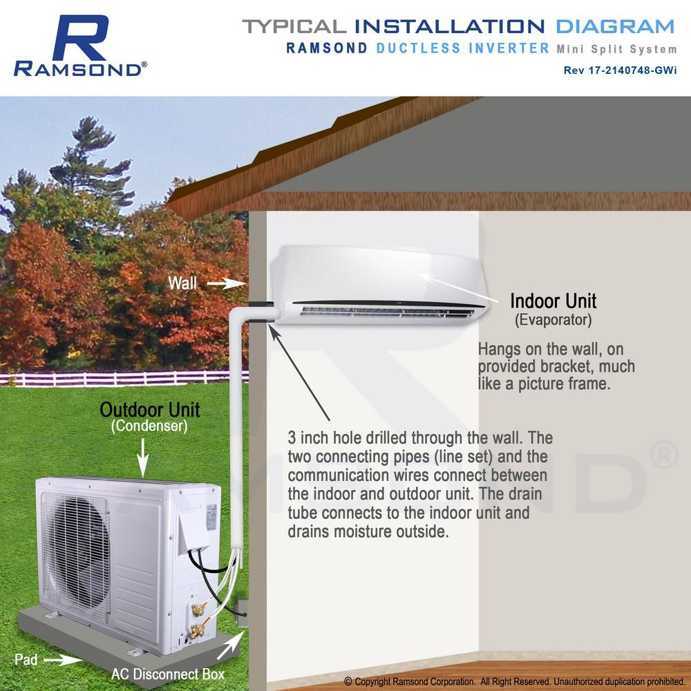 Ramsond Super Efficiency 12 000 Btu 1 Ton Inverter Ductless Mini Split Air Conditioner And Heat Pump 110v 60hz 37seg The Home Depot In 2020 Ductless Mini Split Heat Pump Ductless