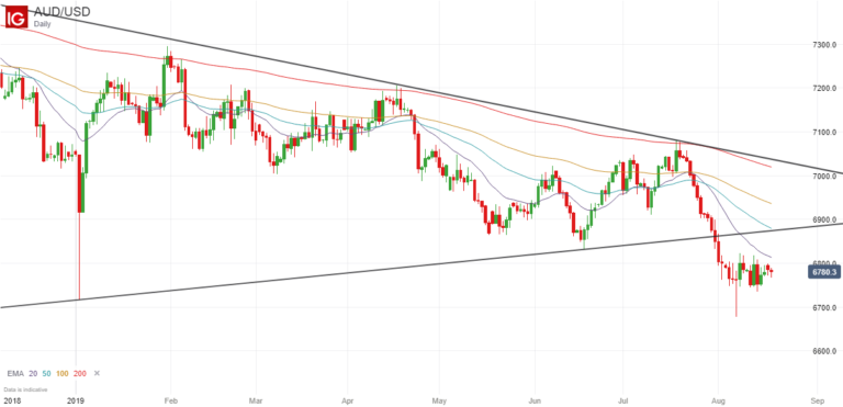 AUD/USD Analysis - Long-Term Breakout Confirmed...