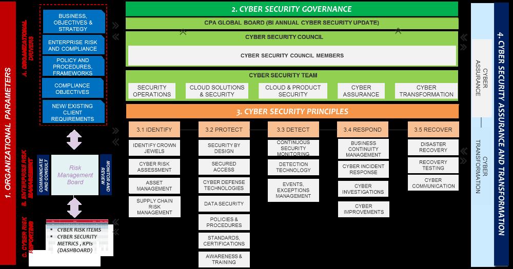 CPA Global Cyber security framework in 2020 Cyber security