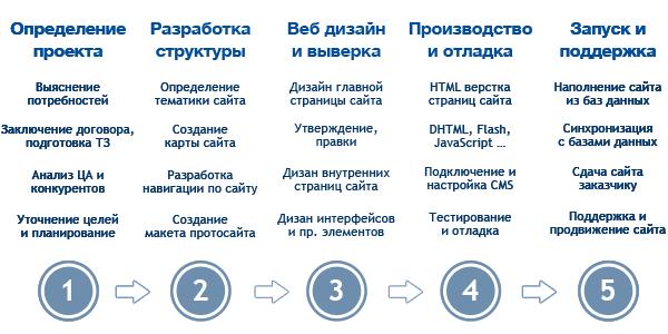 Создание сайта основные правила компания мтс официальный сайт отзывы