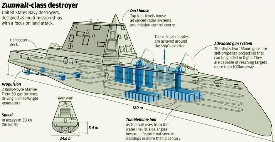 Zumwalt Stealth Destroyer Us Navy Raytheon Destroyers