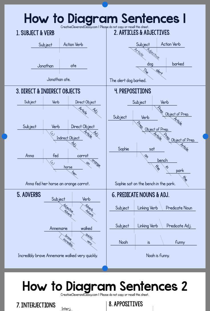 medium resolution of 63 Sentence diagraming ideas   sentences