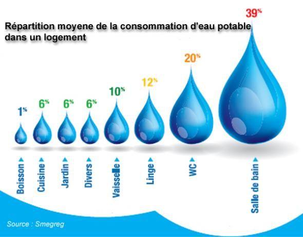 R partition moyenne de la consommation deau potable dans for Consommation eau chaude moyenne