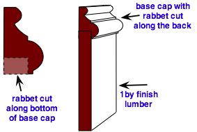 Base Cap Trim Molding With Modifications Wall Molding Design Baseboards Wall Molding