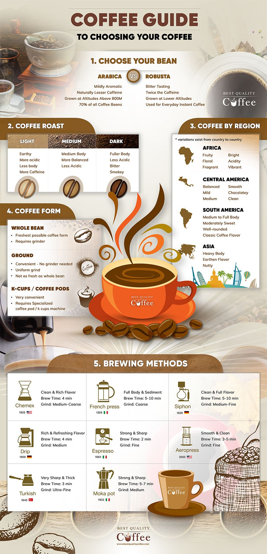 Choosing Your Coffee - Coffee Infographic - Best Quality Coffee
