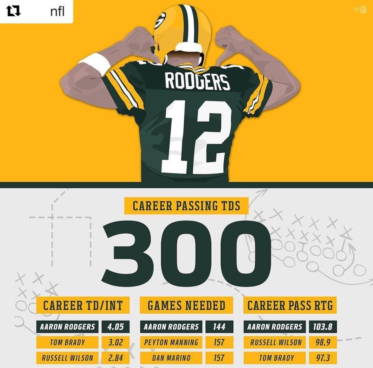 Aaron Rodgers Fastest Qb To Reach 300 Touchdowns In Nfl History Dan Marino Aaron Rodgers Nfl
