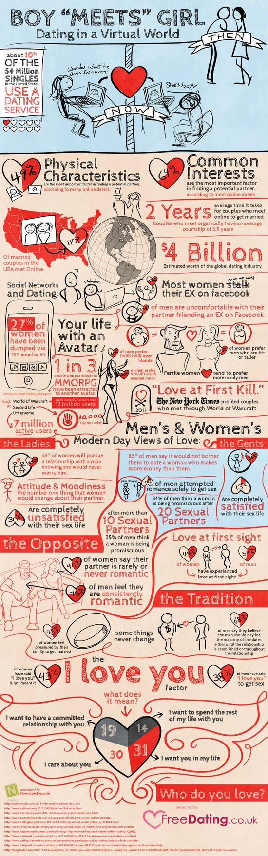 Dating Infographic