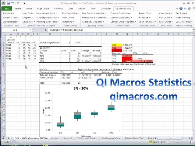 Overview of how to use QI Macros for Excel to analyze statistics - chart excel
