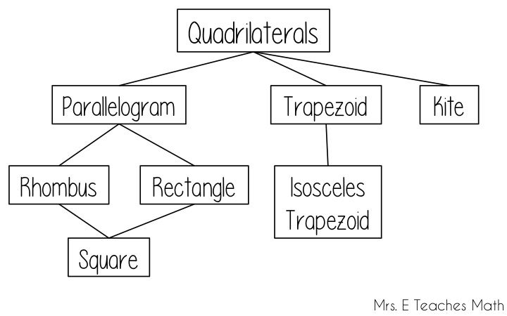 How i teach the quadrilateral family tree ccuart Image collections