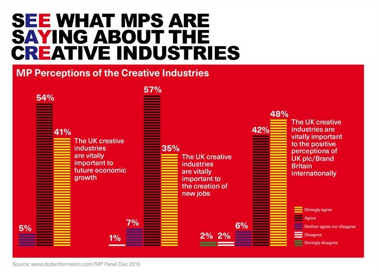 What MPs think about the creative industries Bar chart - what is a bar chart