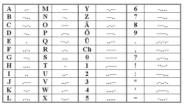 Morse Code With Punctuation