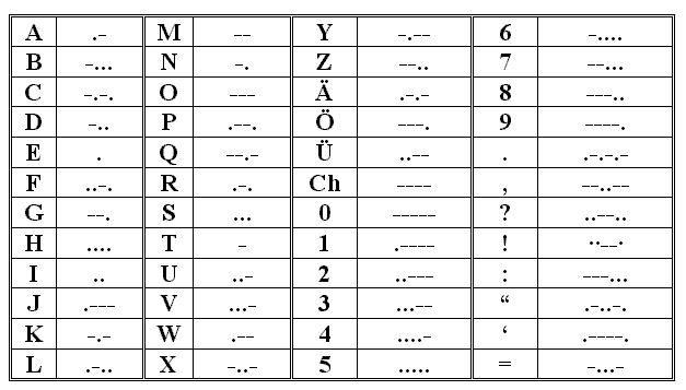 Morse Code Various Pinterest Código morse, Sonido corto y - new tabla periodica tierras raras