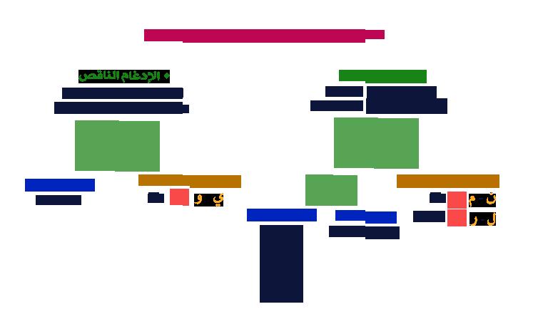 الفرق بين الادغام الكامل والناقص بحث Google Islam Quran Worksheets