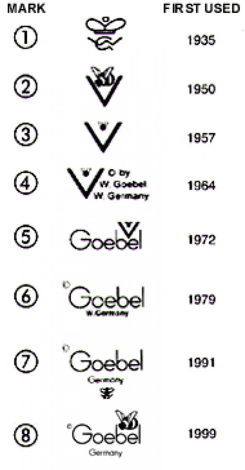 Hummel trademarks and value