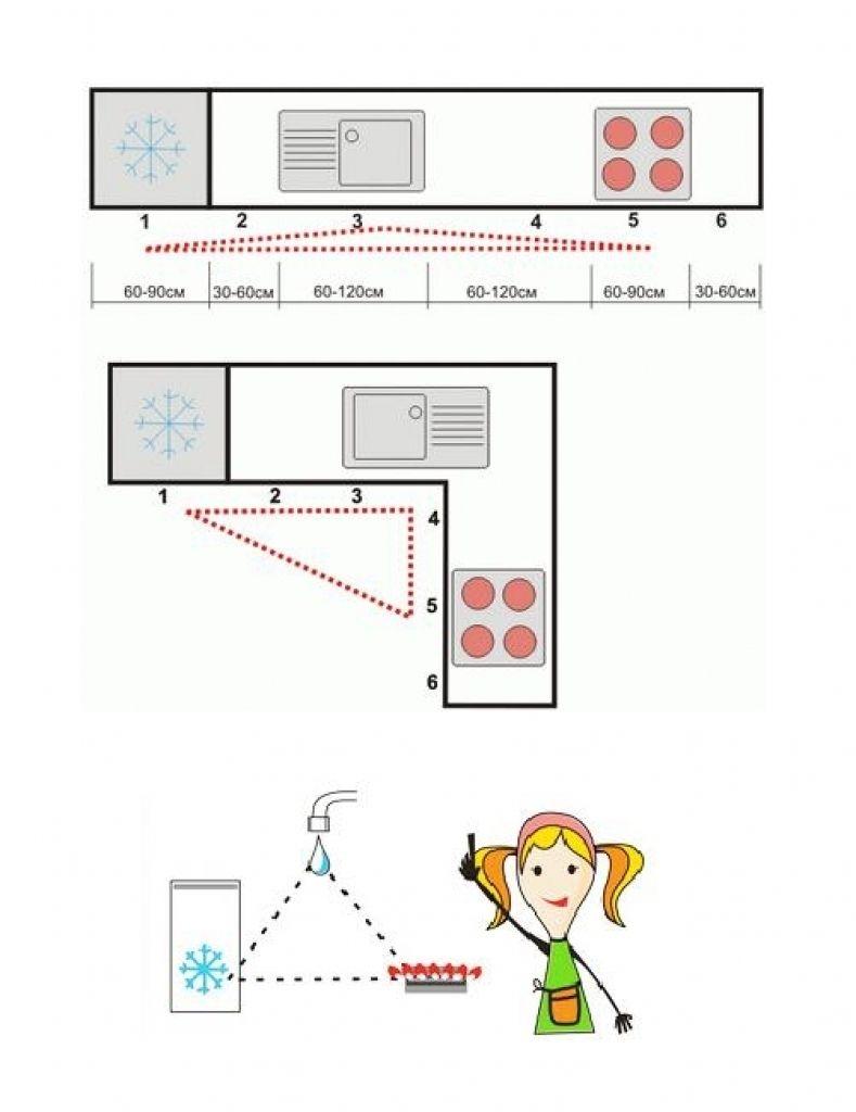 Feng Shui Kitchen Design Feng Shui Kitchen Design Feng Shui Charts