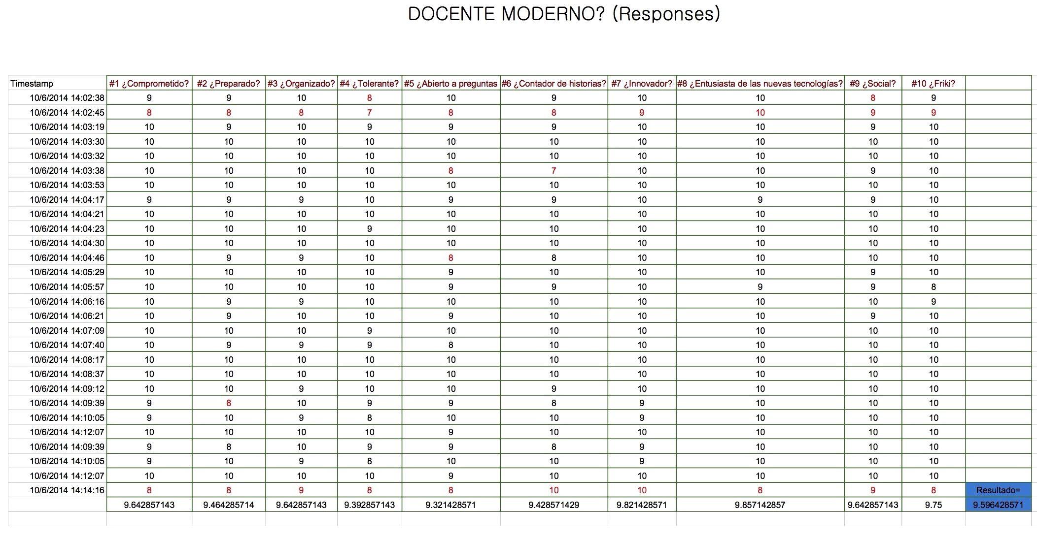 Mi evaluación por parte del grupo 5B. #RDEMX