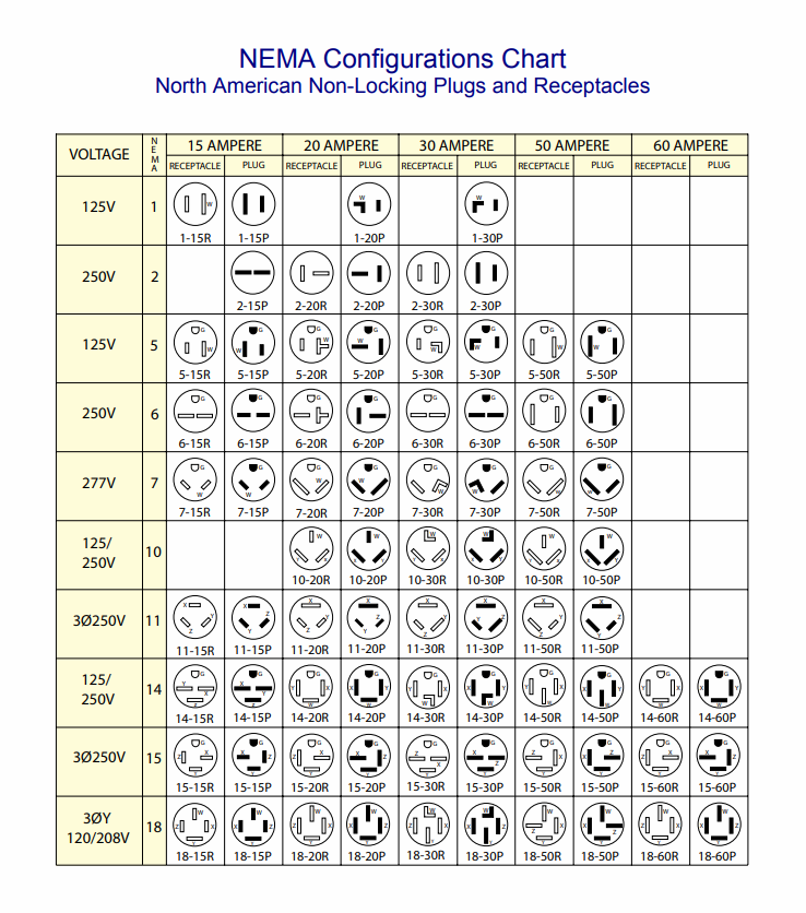 Nema Plug Chart Americord In 2020 Chart Plugs Data Sheets
