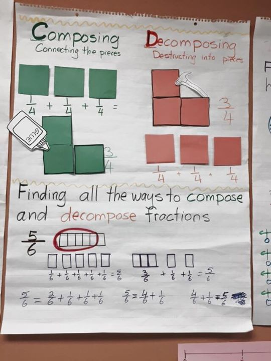 Pin On Fractions Decomposing fractions worksheets 4th grade