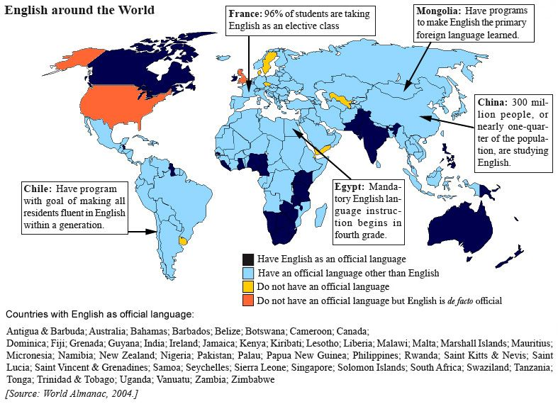 english as a world language Emergence of english as a world language the need for a global link language prof anil sarwal [1] the primary means of communication among the peoples of the world is language.