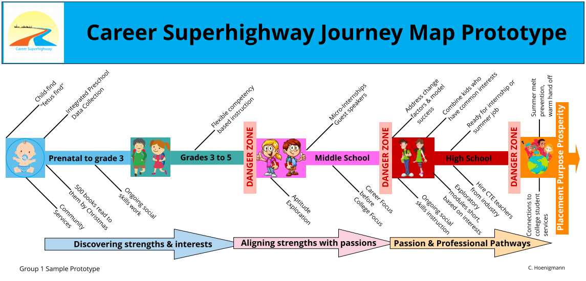 Career Superhighway Journey Map | NGLC | Journey mapping ...